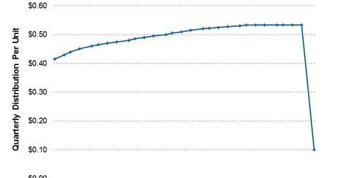 uploads/2014/02/2014.02.25-BWP-Distributions.jpg