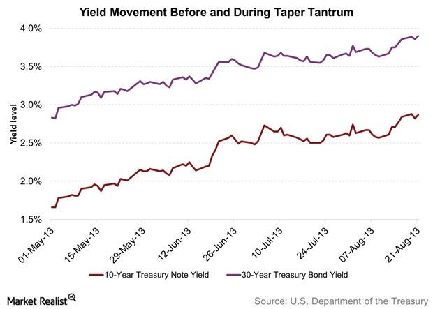 uploads///Yield Movement Before and During Taper Tantrum