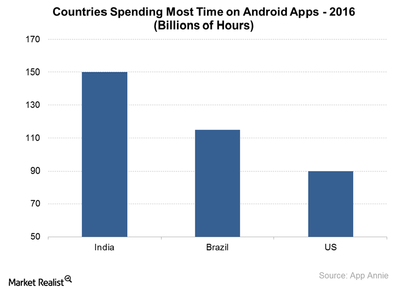 uploads///countries spending most time on android apps