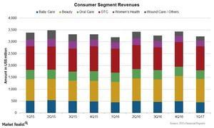 uploads///Chart  Consumers