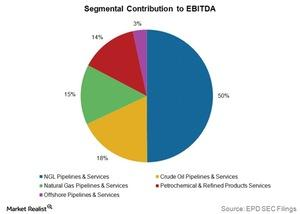 uploads/2015/10/segmental-contribution-to-ebitda1.jpg