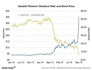 uploads///Stock price div yield