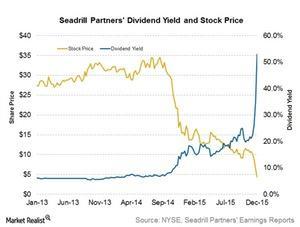 uploads/2015/12/Stock-price-div-yield1.jpg