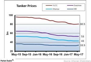 uploads/2017/06/Tanker-Prices-1.jpg