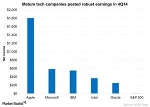 uploads///Mature tech companies posted robust earnings in Q