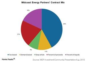 uploads///midcoast energy partners contract mix