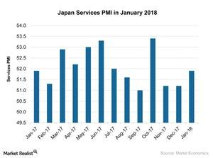 uploads///Japan Services PMI in January