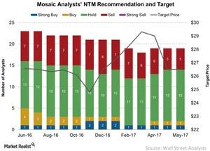 uploads/2017/06/Mosaic-Analysts-NTM-Recommendation-and-Target-2017-06-10-1.jpg