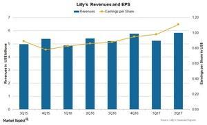 uploads/2017/07/Chart-01-Revenues-1.jpg