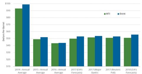uploads/2017/12/Price-forecast-Nov-7-1.png