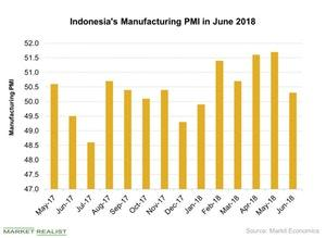 uploads/2018/07/Indonesias-Manufacturing-PMI-in-June-2018-2018-07-23-1.jpg