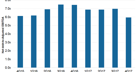 uploads/2018/03/net-debt-to-ebitda-1.png