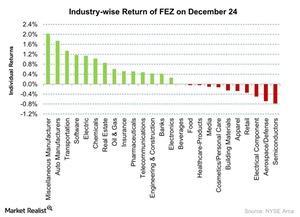 uploads/2015/12/Industry-wise-Return-of-FEZ-on-December-24-2015-12-281.jpg