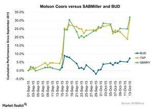 uploads/2015/10/Molson-Coors-versus-SABMiller-and-BUD-2015-10-141.jpg