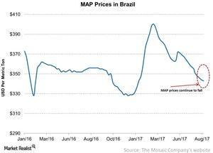 uploads/2017/08/MAP-Prices-in-Brazil-2017-08-21-1.jpg