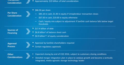 uploads/2015/10/SNDK-WDC-transaction-details.png