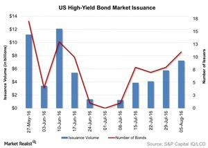 uploads/2016/08/US-High-Yield-Bond-Market-Issuance-2016-08-09-1.jpg