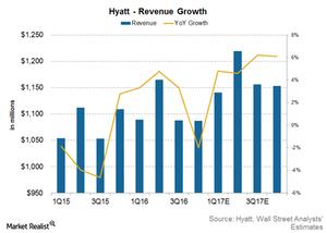 uploads/2017/04/Hyatt-revenue-1.png