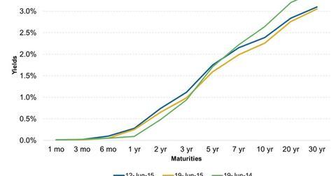 uploads/2015/06/US-Treasuries-Yield-Curve41.jpg