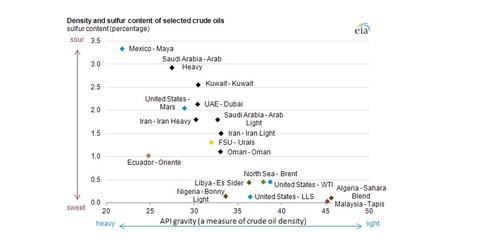 uploads/2013/05/2013.05.16-Density-and-Crude-Content-of-Selected-Crude-Oils.jpg