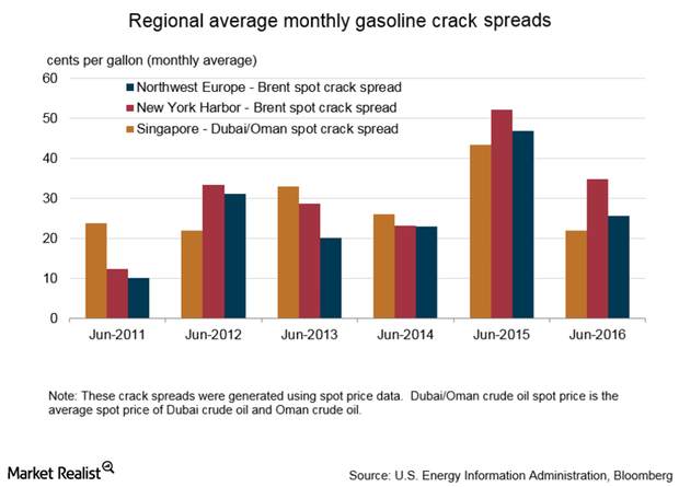 uploads///gasoline crack spread