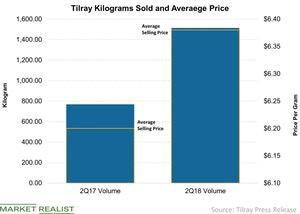 uploads/2018/08/Tilray-Kilograms-Sold-and-Averaege-Price-2018-08-28-1.jpg