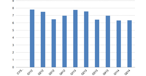 uploads/2014/07/CYS-Leverage-Ratio.png