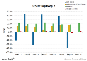 uploads/2015/03/Sothebys_Operating-Margin1.png
