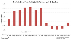 uploads/2016/07/Taiwan-GDP-1.png