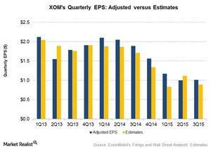 uploads/2015/11/EPS-Estimates1.jpg