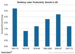 uploads/// Declining growth