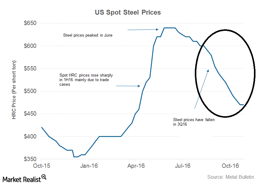 uploads///part  steel prices