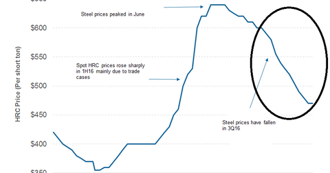 uploads/2016/10/part-3-steel-prices-1.png