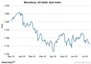 uploads/2016/08/2A-Dollar-Index-1.png