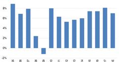 uploads///Chart  Air Traffic Demand