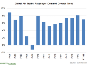 uploads/2018/12/Chart-3-Air-Traffic-Demand-1.png