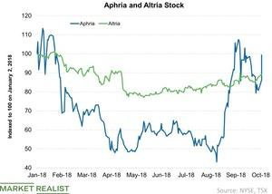 uploads/2018/10/Aphria-and-Altria-Stock-2018-10-10-1.jpg
