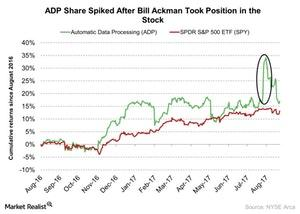 uploads/2017/08/ADP-Share-Spiked-After-Bill-Ackman-Took-Position-in-the-Stock-2017-08-23-1.jpg