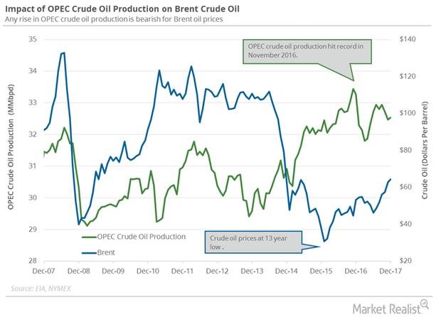 uploads///OPEC production Dec