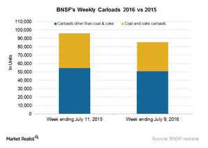 uploads/2016/07/BNSF-Carloads-3-1.png