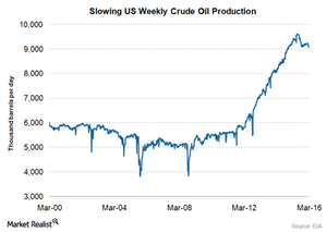 uploads/2016/03/US-crude-oil-production41.png