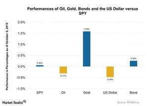 uploads/2015/10/Performances-of-Oil-Gold-Bonds-and-the-US-Dollar-versus-SPY-2015-10-121.jpg