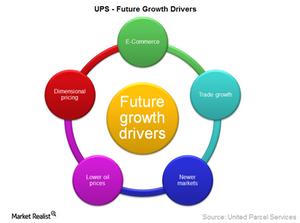uploads///UPS future growth drivers