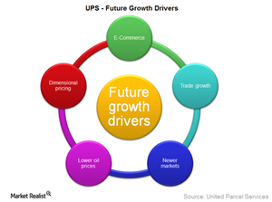 uploads/2015/06/UPS-future-growth-drivers1.png