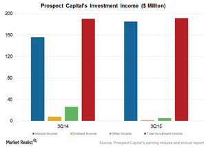 uploads/2015/06/Investment-income1.png