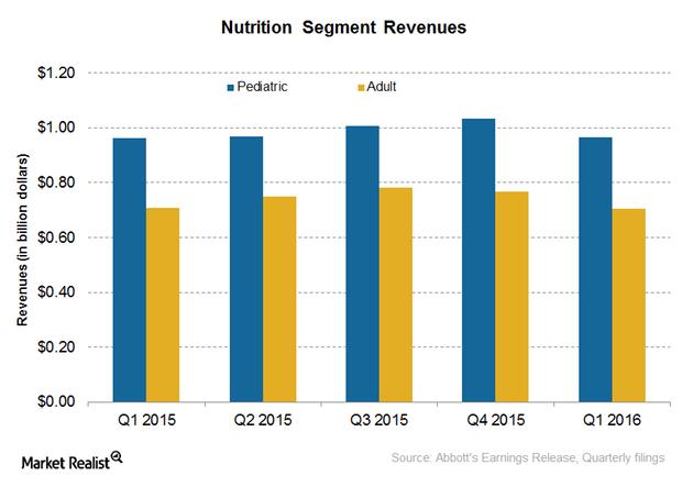 uploads///nutrition segment