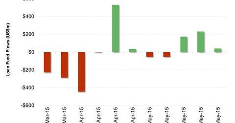 uploads/2015/06/US-Leveraged-Loans-Flows1.jpg