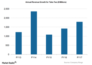 uploads/2018/03/TTWO_Annual-Revenue-Growth-1.png