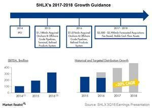uploads/2016/12/shlxs-2017-2018-growth-guidance-1.jpg
