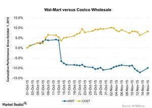 uploads/2015/11/Wal-Mart-versus-Costco-Wholesale-2015-11-181.jpg